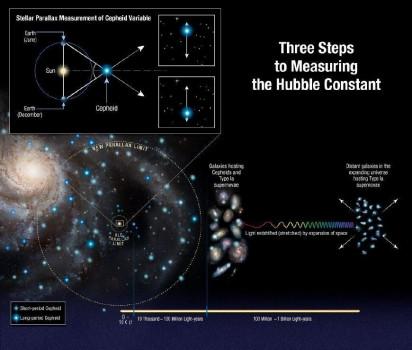 天文學家測定至今最精確宇宙膨脹速度