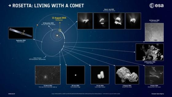 4年前今日羅塞塔號進入楚留莫夫·格拉希門克彗星軌道