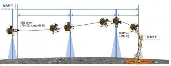 日本兩年後將把小型月著陸實証機送上月球驗證月球起源假說