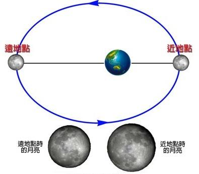 月球過近地點