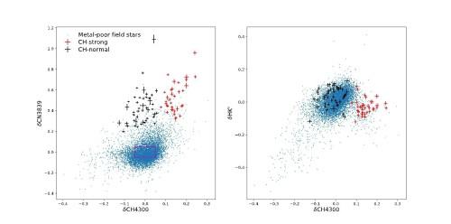 中國天文學家找到一批氮元素增豐紅巨星