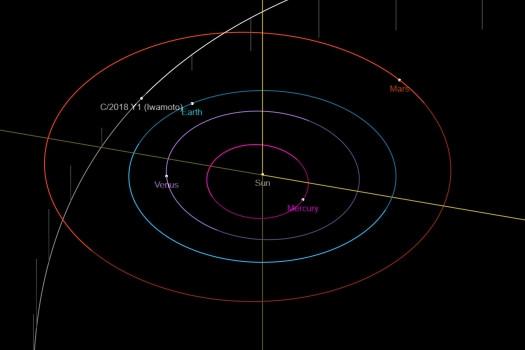 岩本彗星過近日點