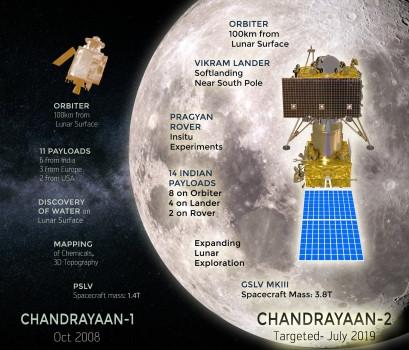 印度計劃今年七月發射月船二號登陸月球