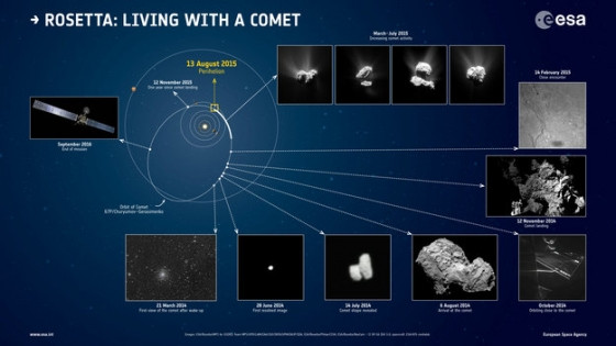 5年前今日羅塞塔號進入楚留莫夫·格拉希門克彗星軌道