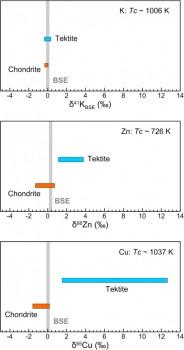 中美天文學家在高精度鉀同位素研究方面取得重要進展
