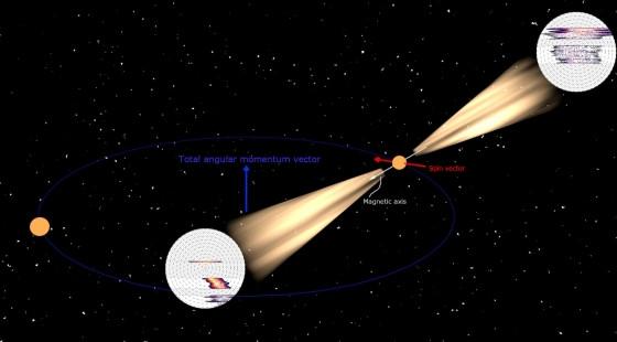 廣義相對論準確預測中子星磁極會發出無線電波