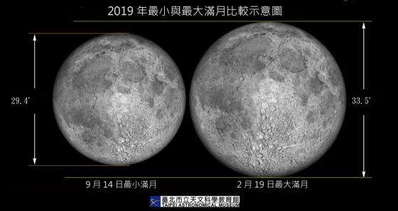 望,今年最小滿月