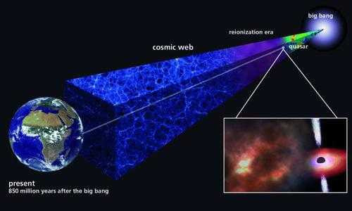 距今一百三十億年遠古氣體雲揭露首批恆星比預期更早形成